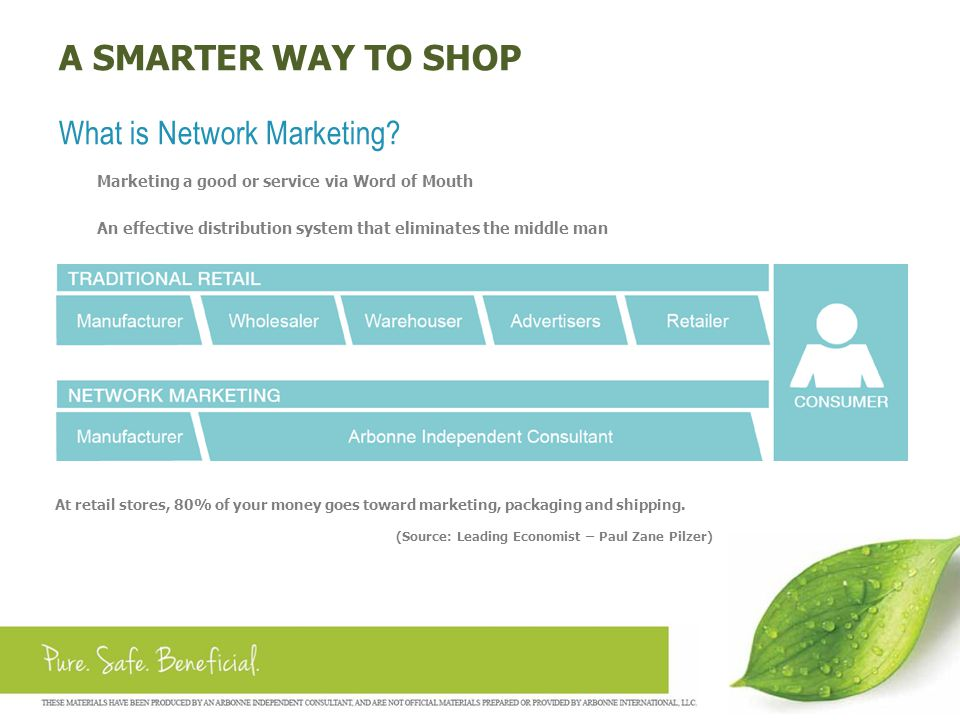 A SMARTER WAY TO SHOP What is Network Marketing