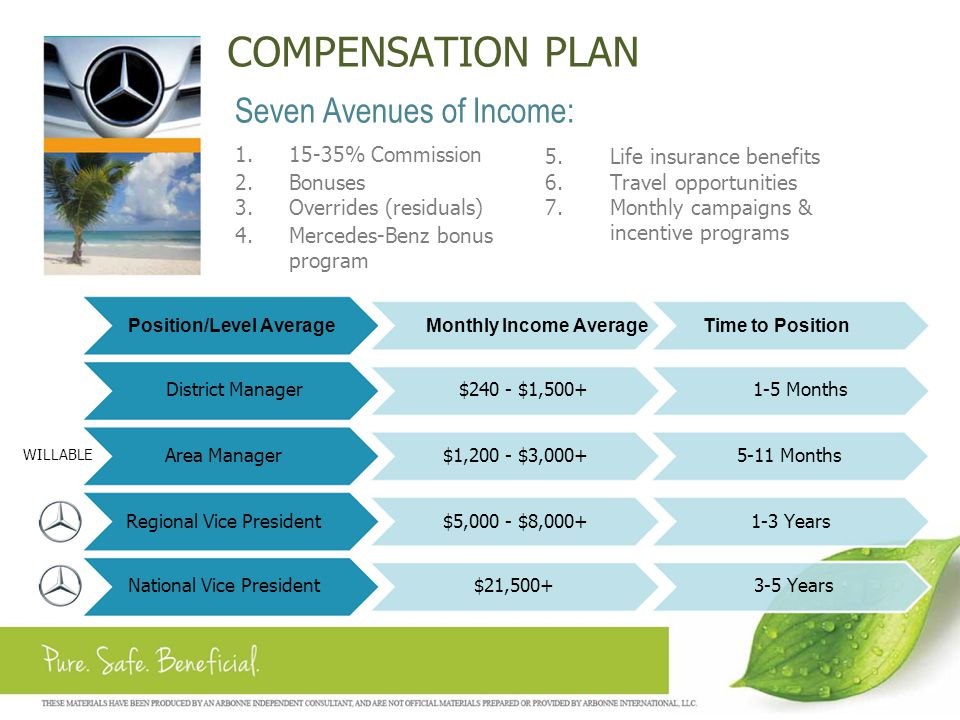 COMPENSATION PLAN Seven Avenues of Income: 1. 15-35% Commission 5.