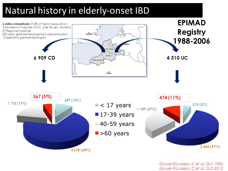 Natural history in elderly-onset IBD