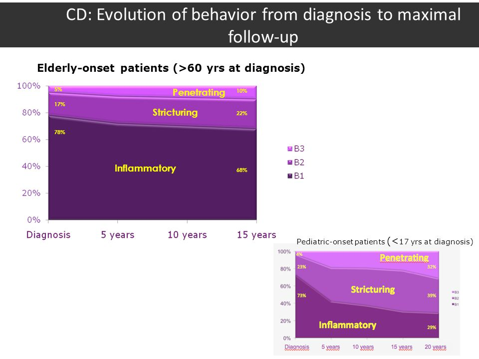 CD: Evolution of behavior from diagnosis to maximal follow-up