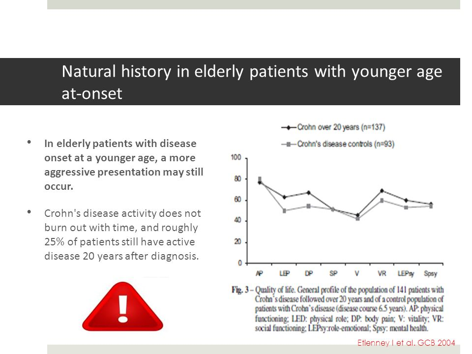 Natural history in elderly patients with younger age at-onset