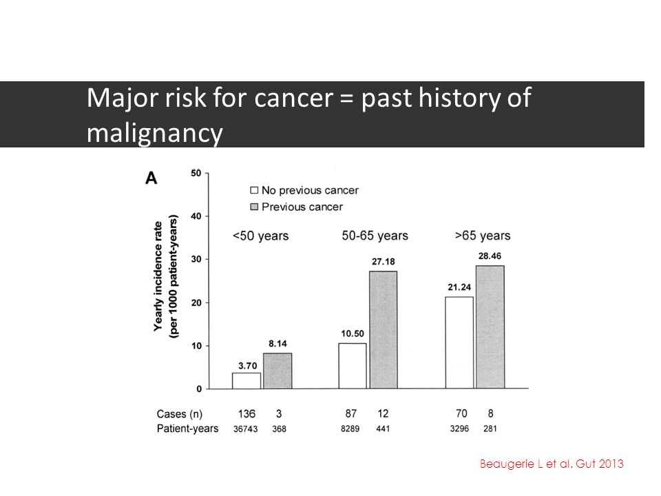 Major risk for cancer = past history of malignancy