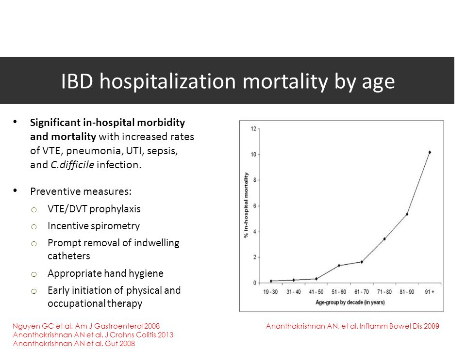 IBD hospitalization mortality by age