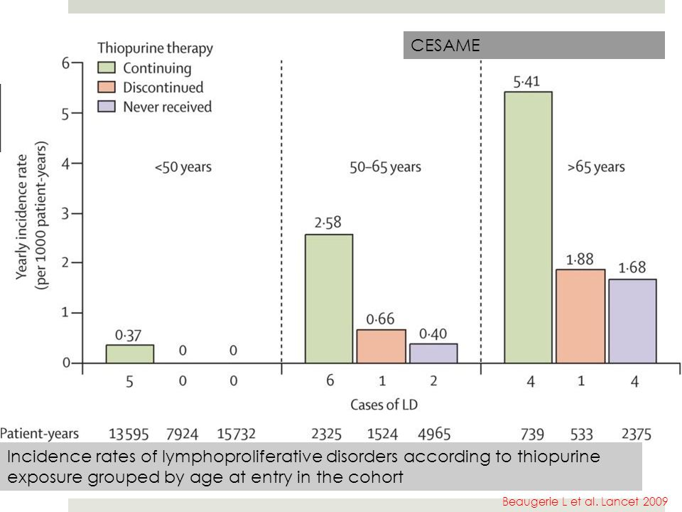 CESAME Incidence rates of lymphoproliferative disorders according to thiopurine exposure grouped by age at entry in the cohort.