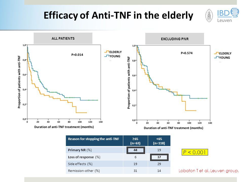 Efficacy of Anti-TNF in the elderly
