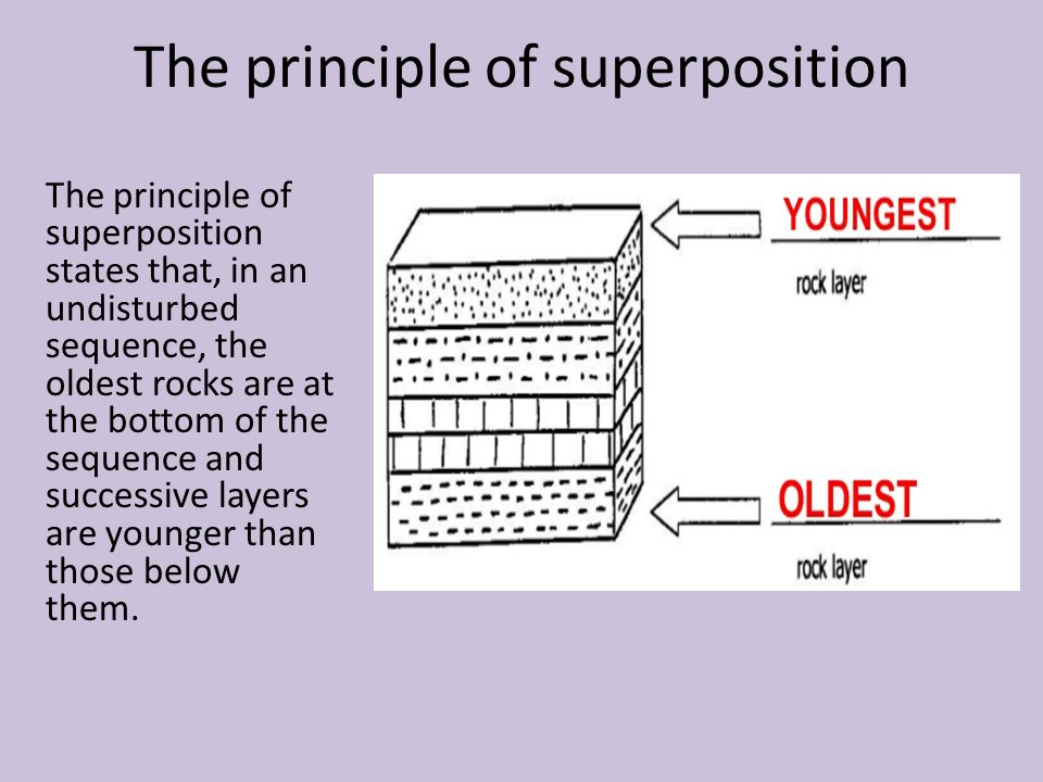 The principle of superposition