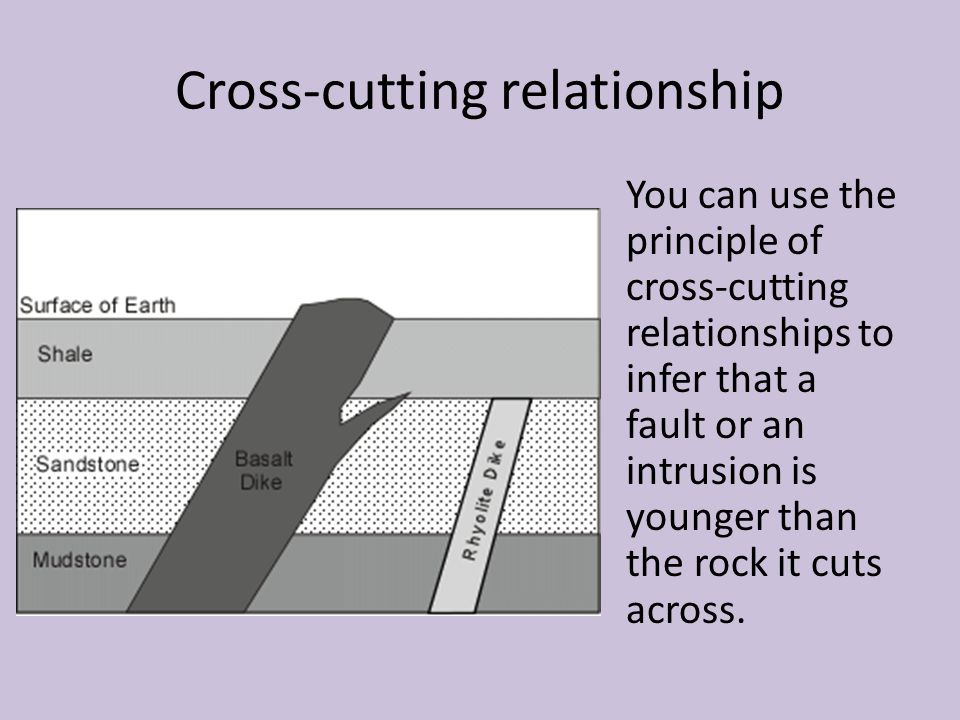 Cross-cutting relationship
