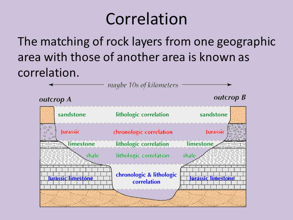 Correlation The matching of rock layers from one geographic area with those of another area is known as correlation.