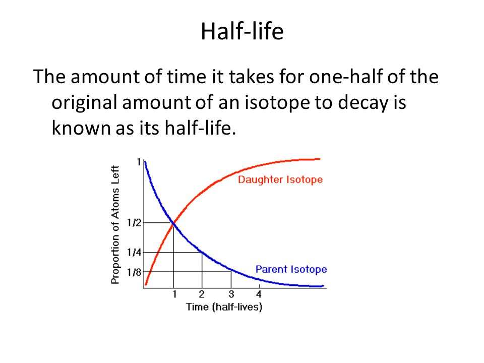 Half-life The amount of time it takes for one-half of the original amount of an isotope to decay is known as its half-life.