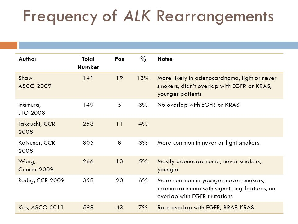Frequency of ALK Rearrangements
