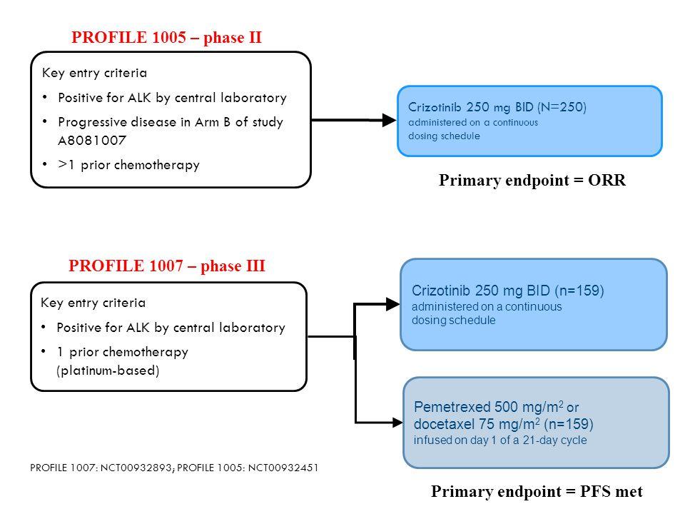 Primary endpoint = PFS met