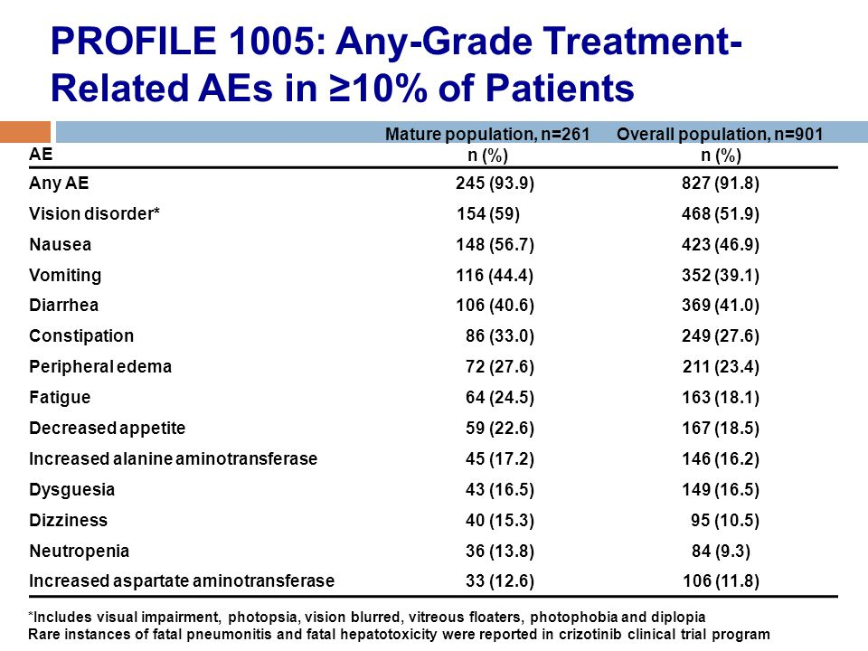 PROFILE 1005: Any-Grade Treatment-Related AEs in ≥10% of Patients