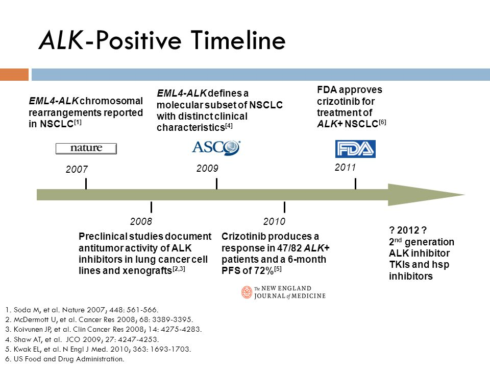 ALK-Positive Timeline