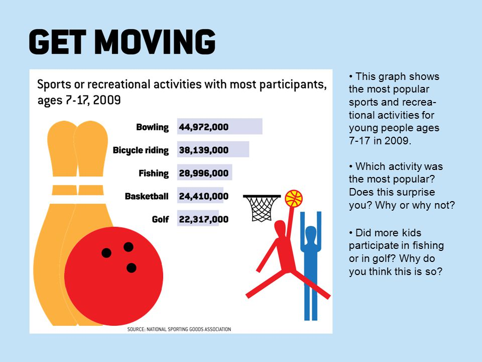 • This graph shows the most popular sports and recrea-tional activities for young people ages 7-17 in 2009.