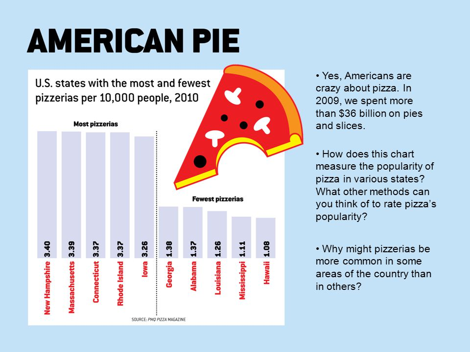 • Yes, Americans are crazy about pizza