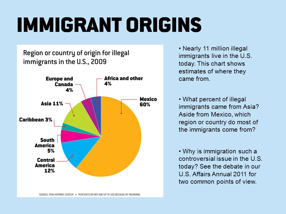 • Nearly 11 million illegal immigrants live in the U. S. today