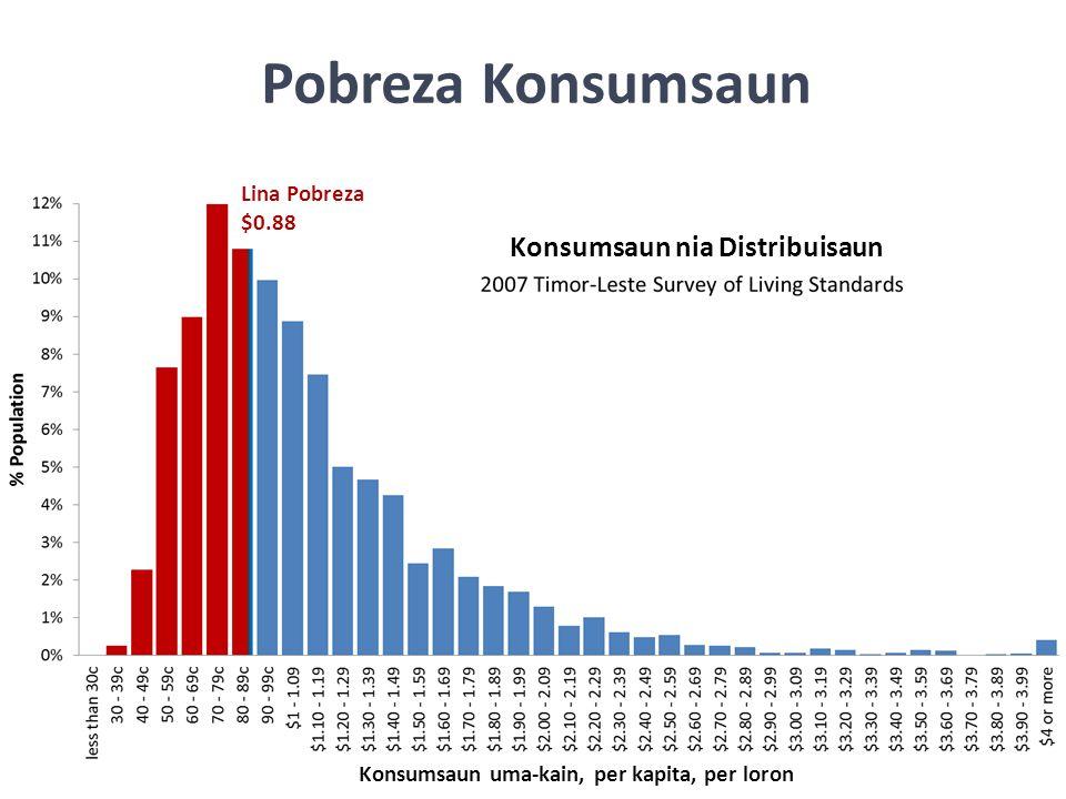 Pobreza Konsumsaun Konsumsaun nia Distribuisaun Lina Pobreza $0.88