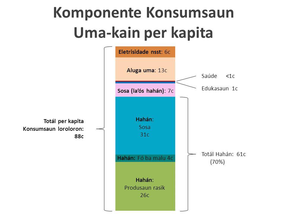Komponente Konsumsaun