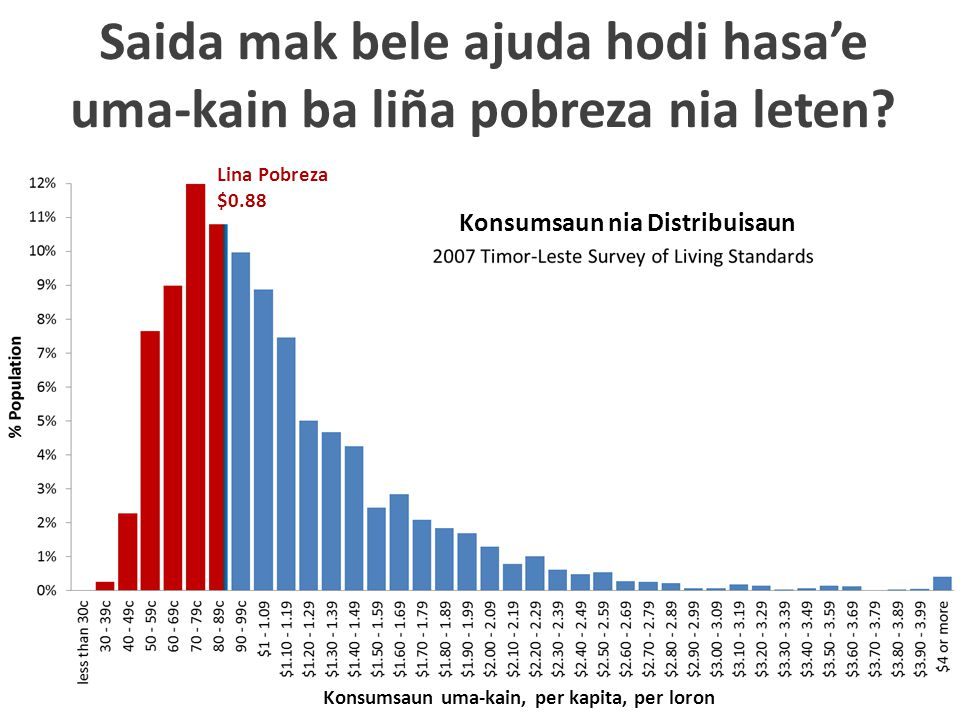 Saida mak bele ajuda hodi hasa'e uma-kain ba liña pobreza nia leten