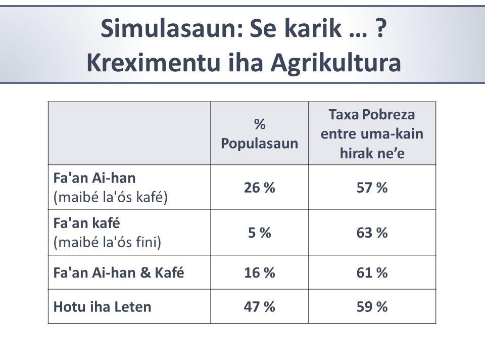 Kreximentu iha Agrikultura Taxa Pobreza entre uma-kain hirak ne'e