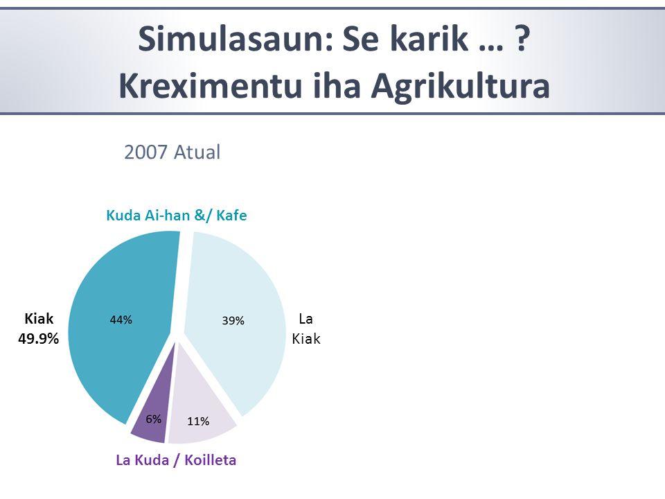 Kreximentu iha Agrikultura