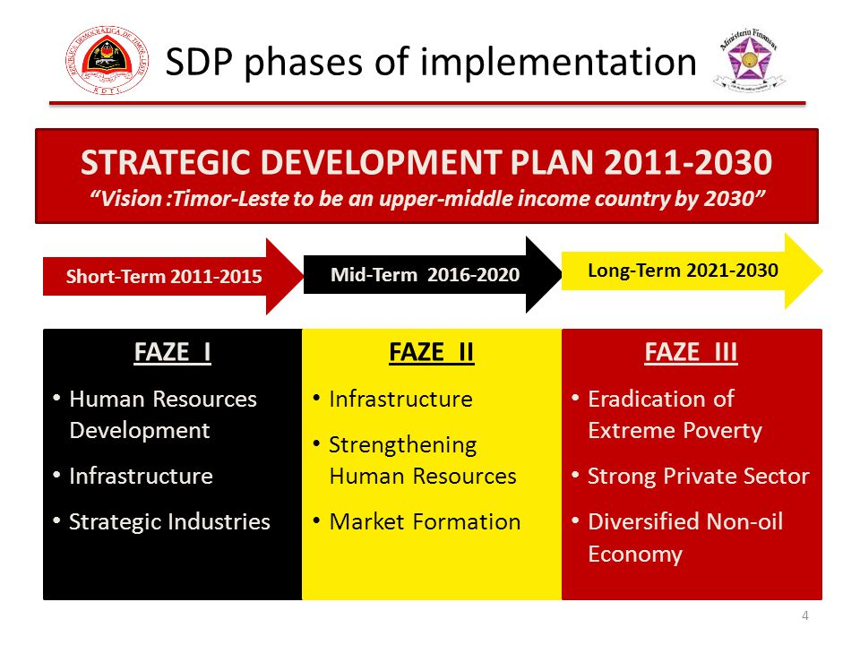 SDP phases of implementation