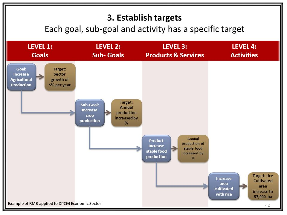 3. Establish targets Each goal, sub-goal and activity has a specific target
