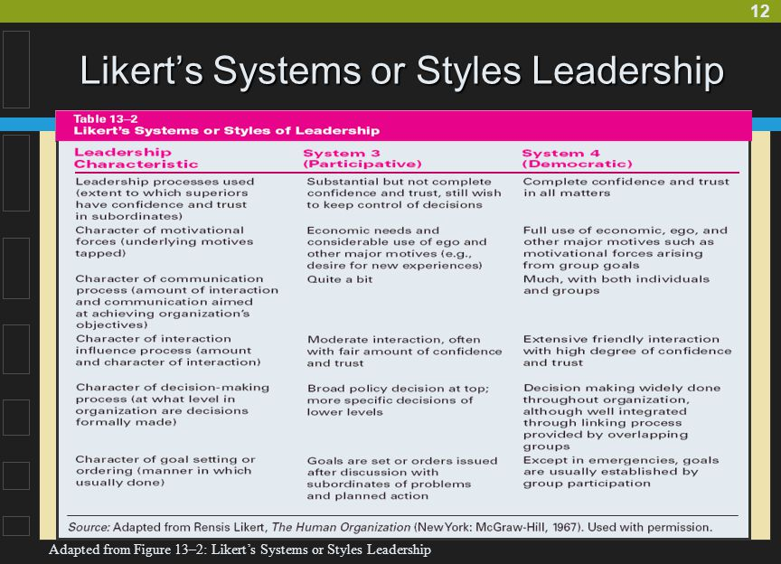 Likert's Systems or Styles Leadership
