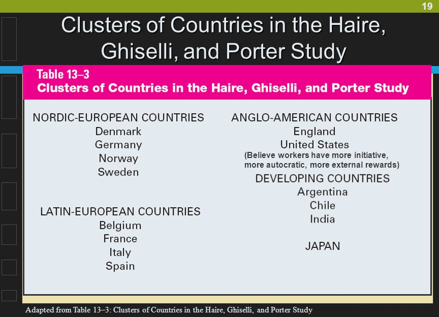 Clusters of Countries in the Haire, Ghiselli, and Porter Study