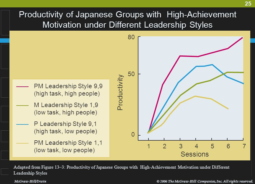 Productivity of Japanese Groups with High-Achievement Motivation under Different Leadership Styles