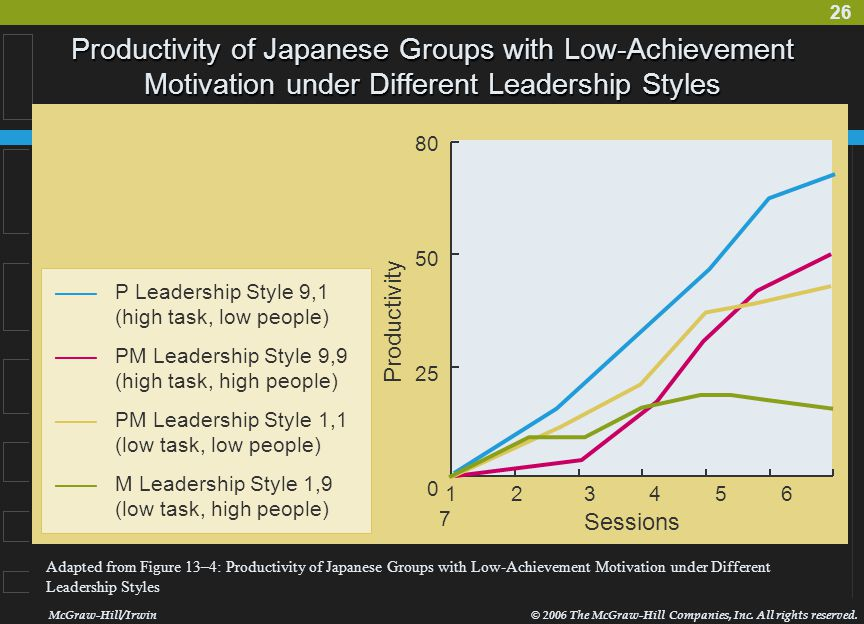 Productivity of Japanese Groups with Low-Achievement Motivation under Different Leadership Styles