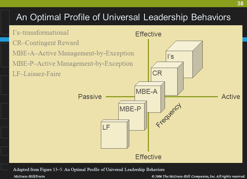 An Optimal Profile of Universal Leadership Behaviors