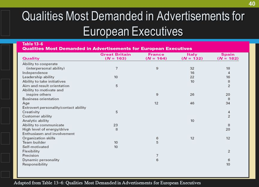 Qualities Most Demanded in Advertisements for European Executives