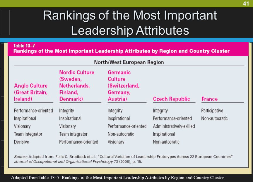 Rankings of the Most Important Leadership Attributes