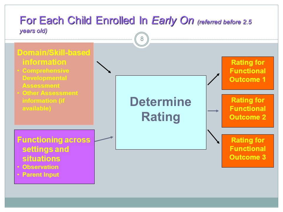 For Each Child Enrolled In Early On (referred before 2.5 years old)