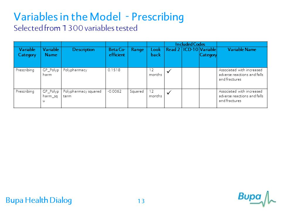 Variables in the Model - Prescribing Selected from ~1300 variables tested