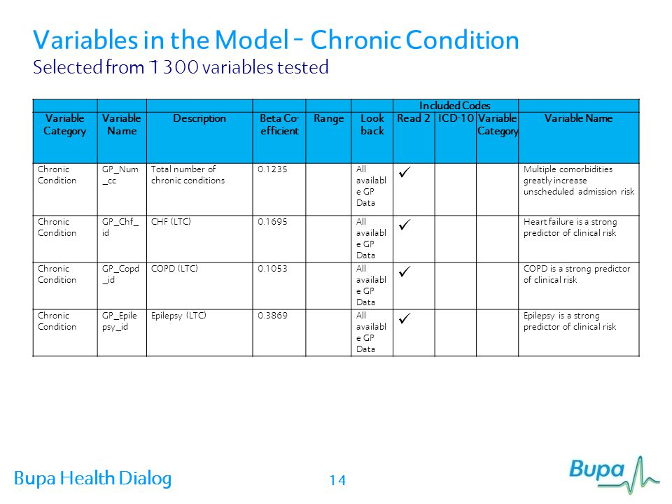 Variables in the Model – Chronic Condition Selected from ~1300 variables tested