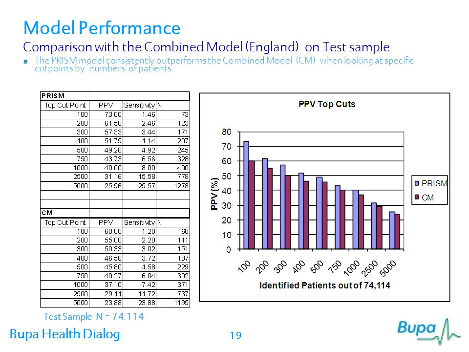 Model Performance Comparison with the Combined Model (England) on Test sample