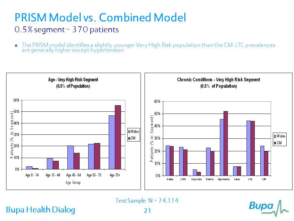 PRISM Model vs. Combined Model 0.5% segment – 370 patients