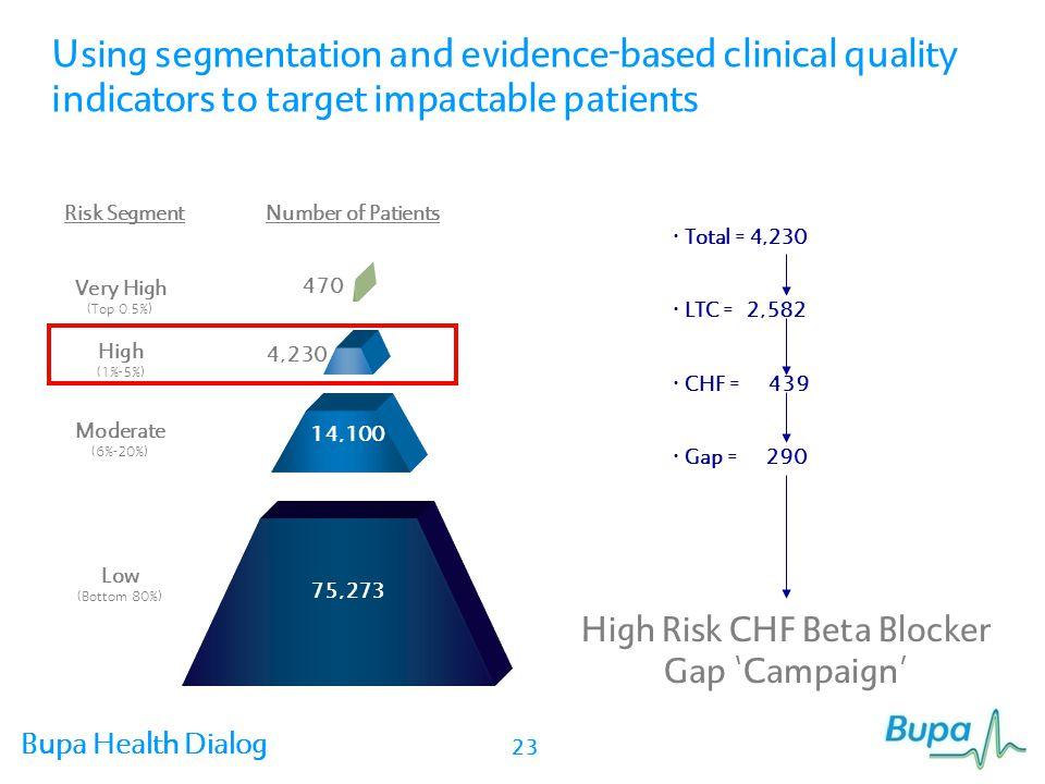 High Risk CHF Beta Blocker Gap 'Campaign'