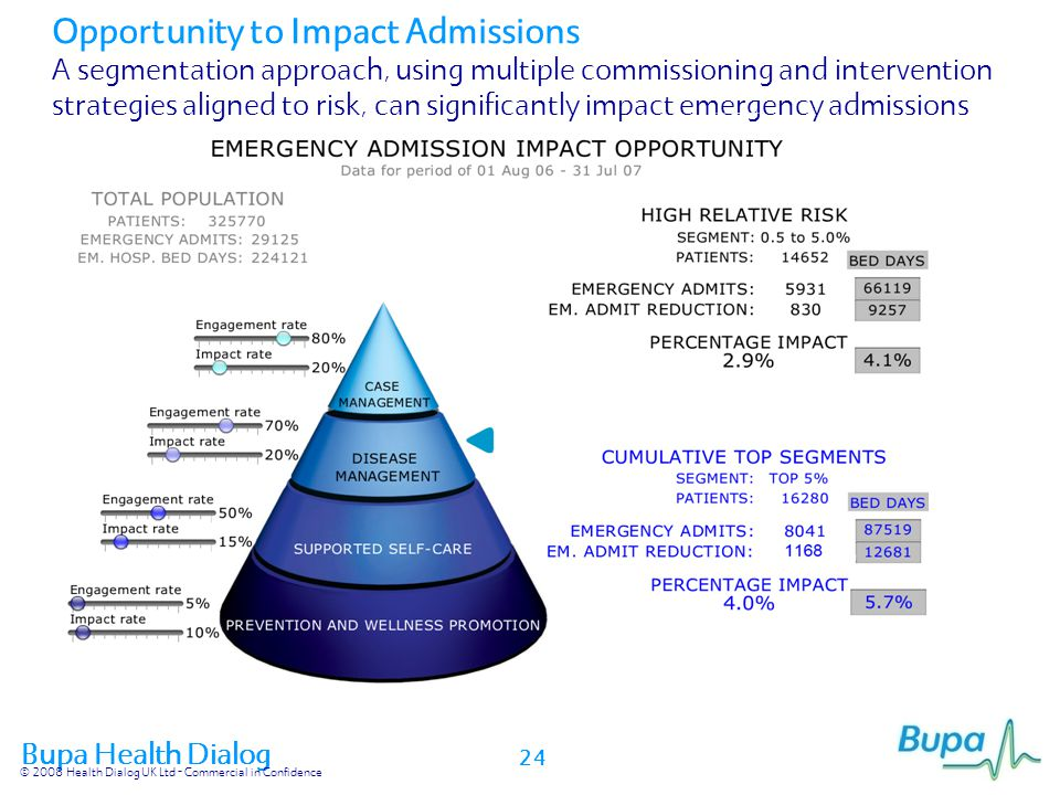 Opportunity to Impact Admissions A segmentation approach, using multiple commissioning and intervention strategies aligned to risk, can significantly impact emergency admissions