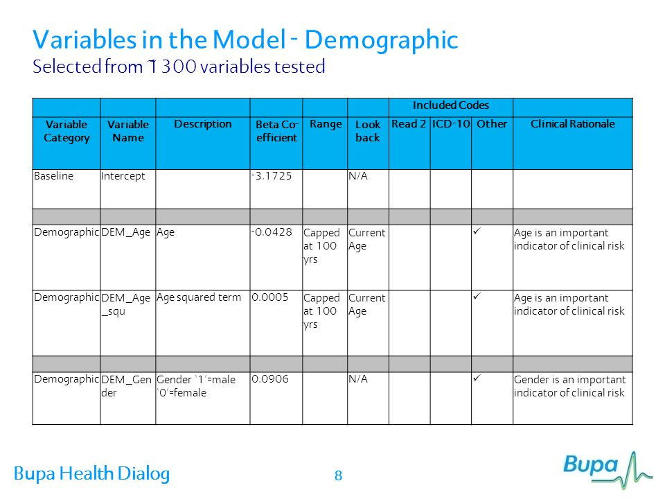 Variables in the Model - Demographic Selected from ~1300 variables tested