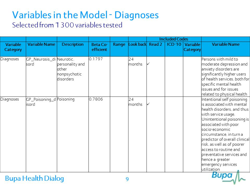 Variables in the Model - Diagnoses Selected from ~1300 variables tested