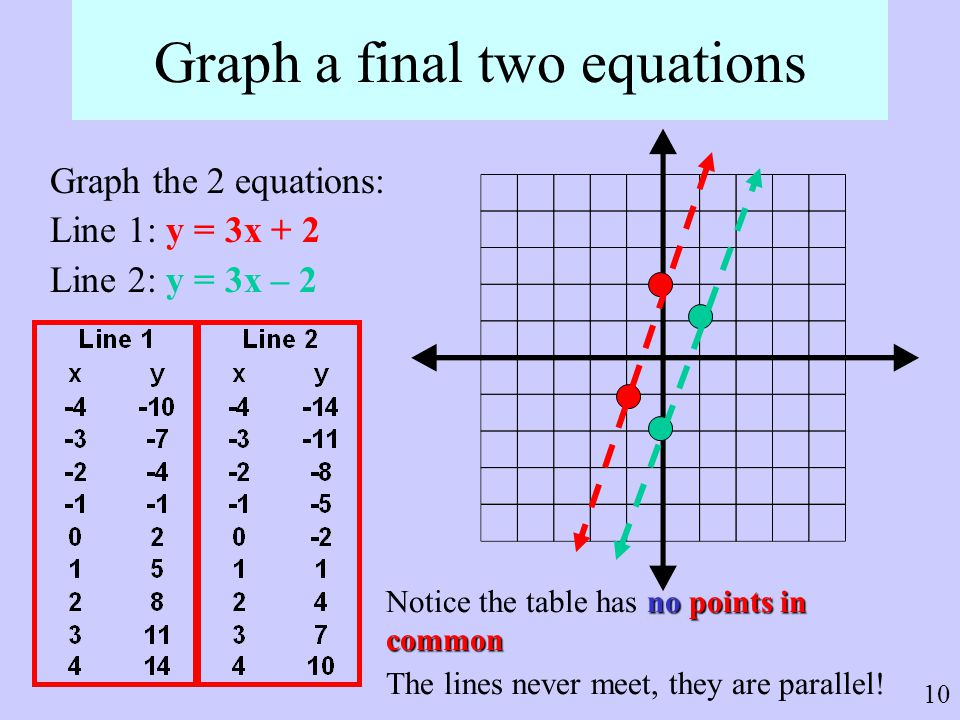 Graph a final two equations