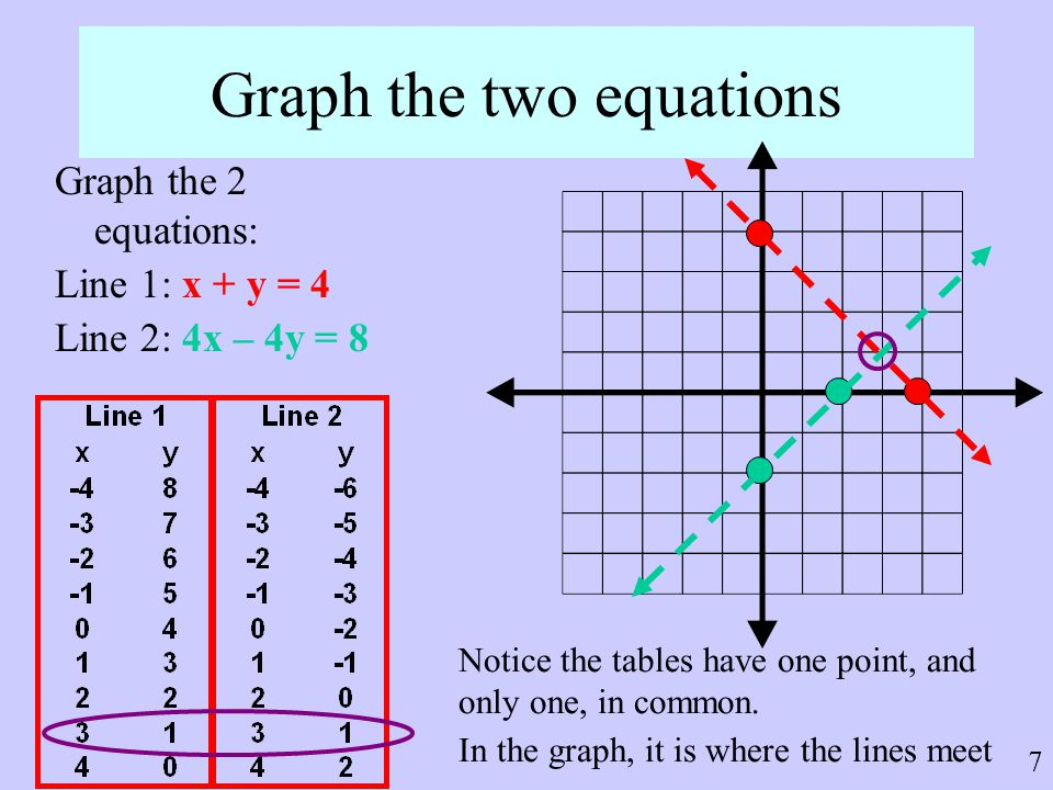 Graph the two equations