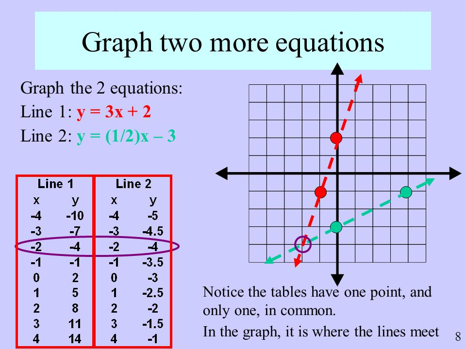 Graph two more equations