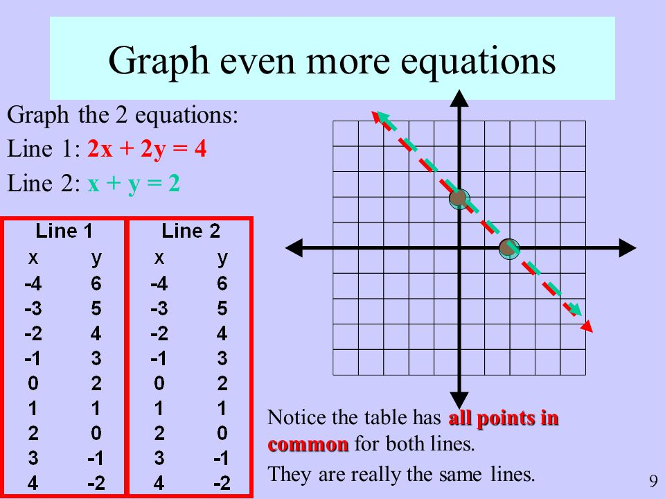 Graph even more equations