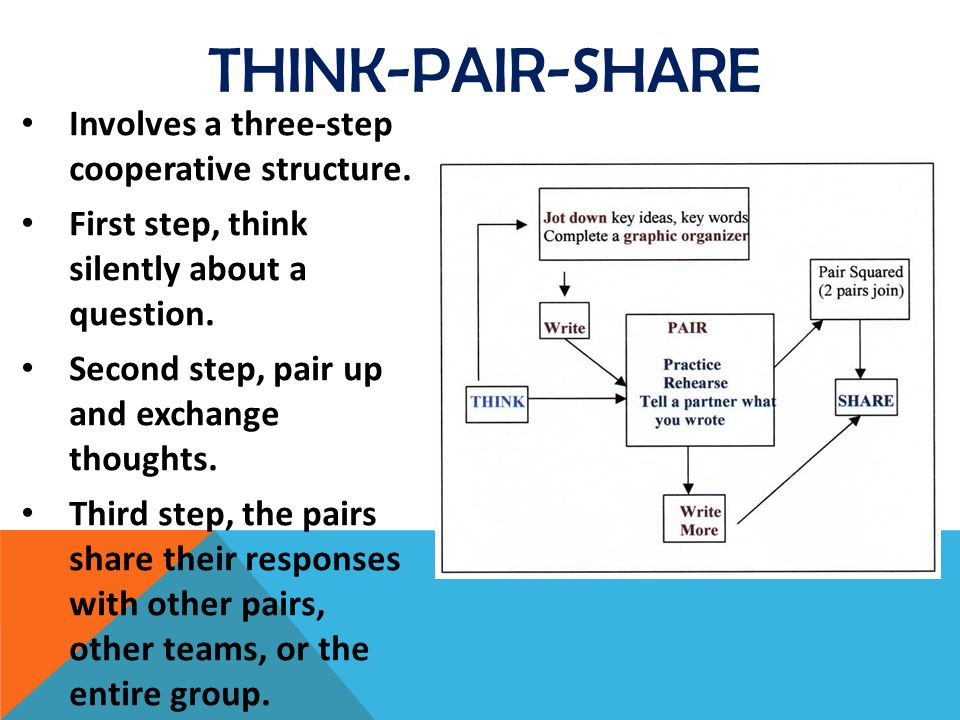 Think-Pair-Share Involves a three-step cooperative structure.