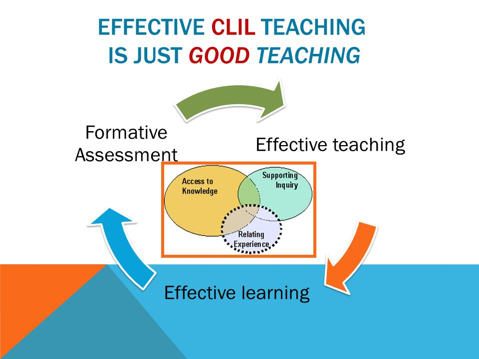 Effective CLIL Teaching is just Good Teaching