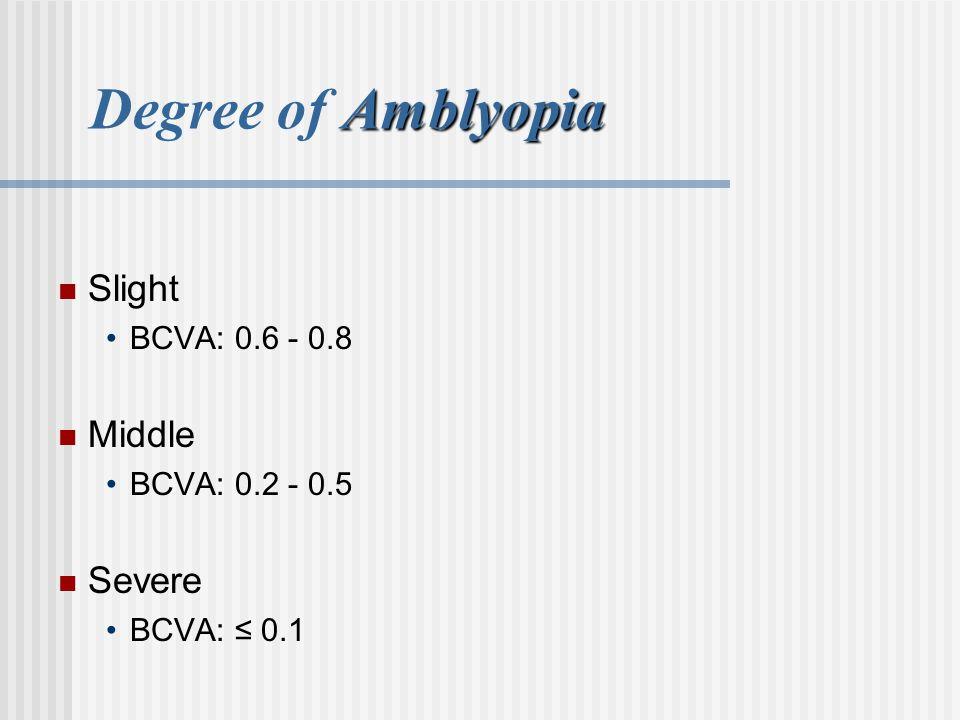 Degree of Amblyopia Slight Middle Severe BCVA: 0.6 - 0.8
